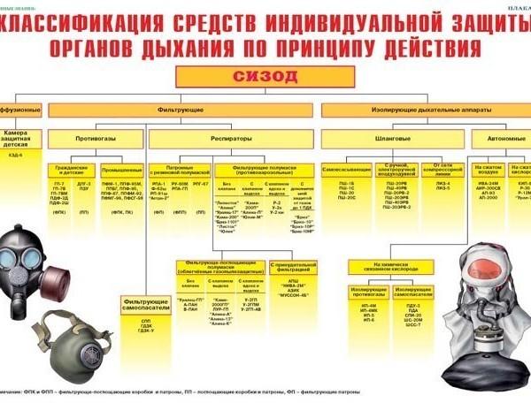Комплект плакатов № 3 Средства защиты органов дыхания